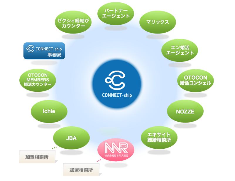 コネクトシップ構成企業